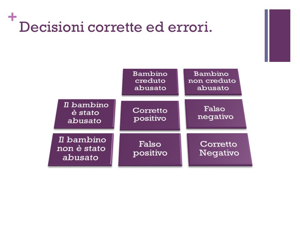 Decisioni corrette ed errori.