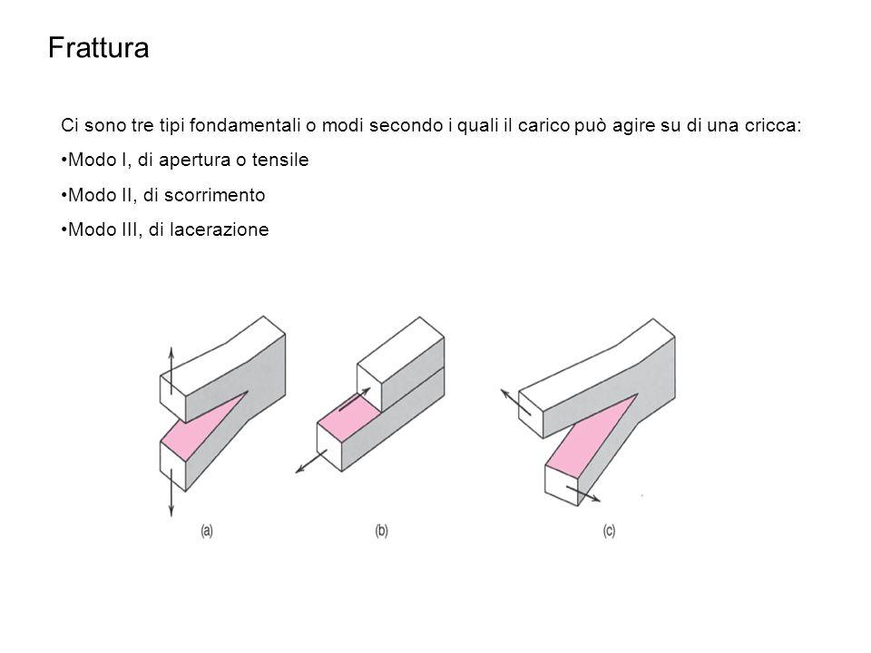 Frattura Ci sono tre tipi fondamentali o modi secondo i quali il carico può agire su di una cricca: