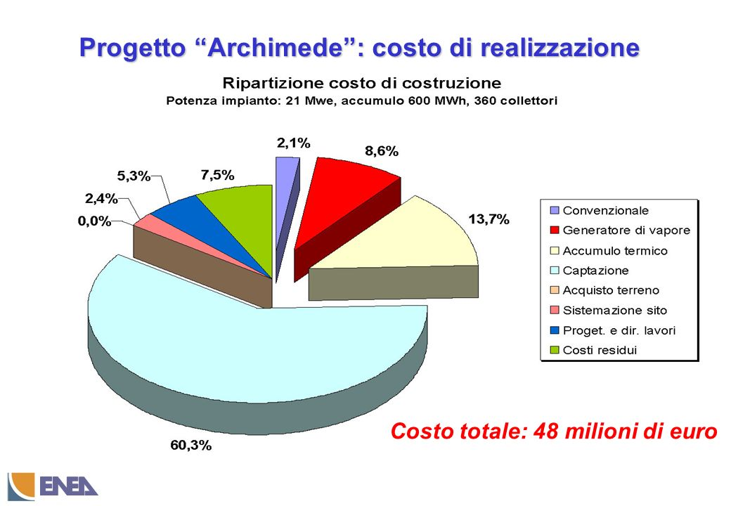 Progetto Archimede : costo di realizzazione