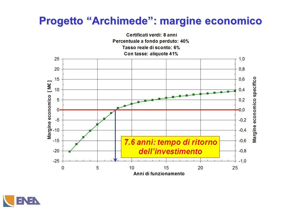 Progetto Archimede : margine economico