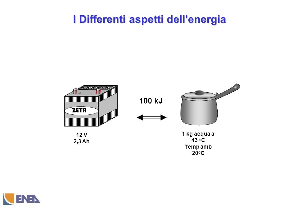 I Differenti aspetti dell'energia