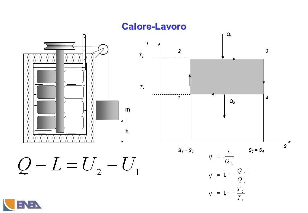Calore-Lavoro T S 1 3 S1 = S2 4 2 S3 = S4 T1 T2 Q1 Q2 h m