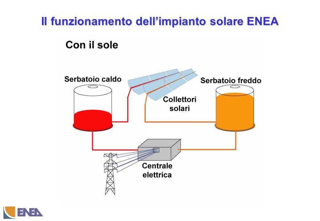 Il funzionamento dell'impianto solare ENEA