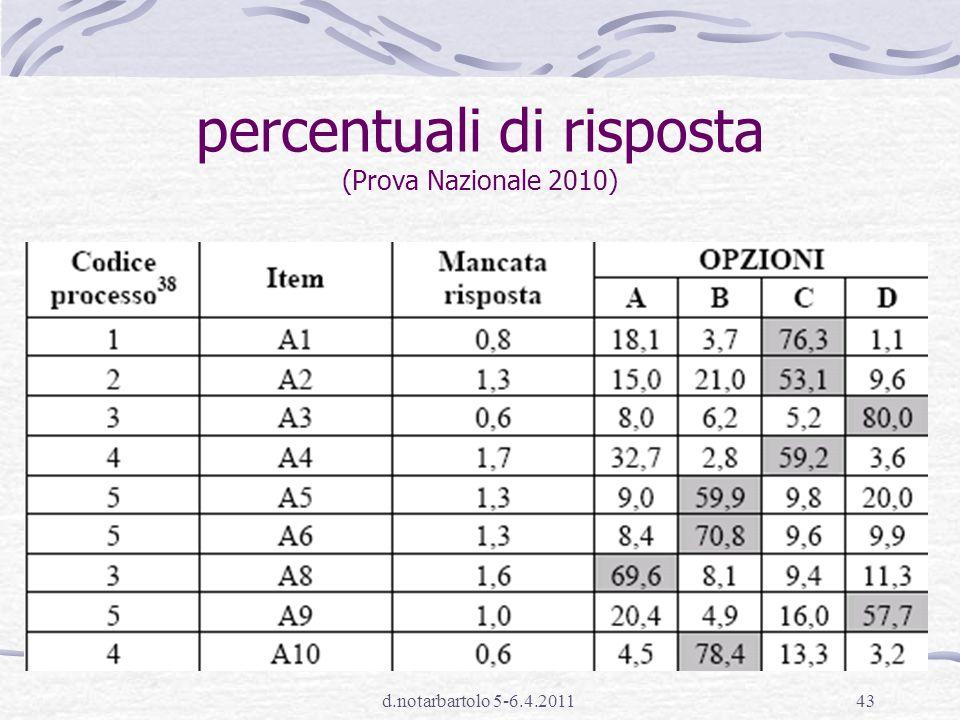 percentuali di risposta (Prova Nazionale 2010)