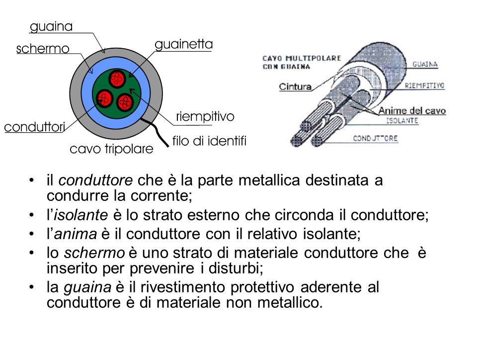 il conduttore che è la parte metallica destinata a condurre la corrente;
