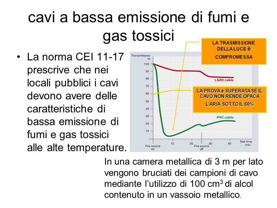 cavi a bassa emissione di fumi e gas tossici