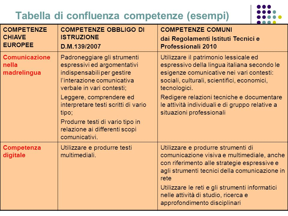Tabella di confluenza competenze (esempi)