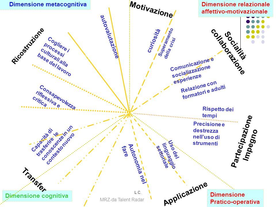 Motivazione collaborazione Socialità Partecipazione Impegno