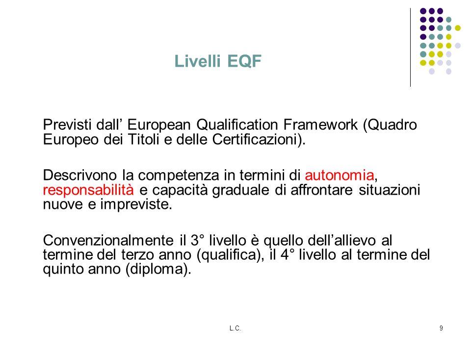 Livelli EQF Previsti dall' European Qualification Framework (Quadro Europeo dei Titoli e delle Certificazioni).