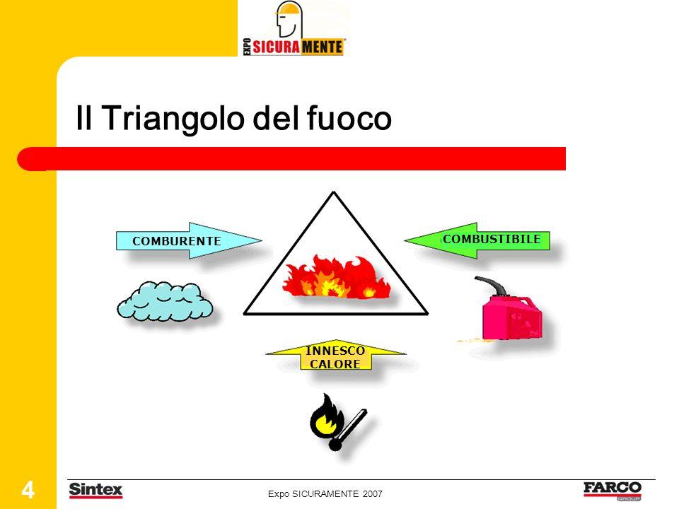 Il Triangolo del fuoco COMBURENTE COMBUSTIBILE INNESCO CALORE