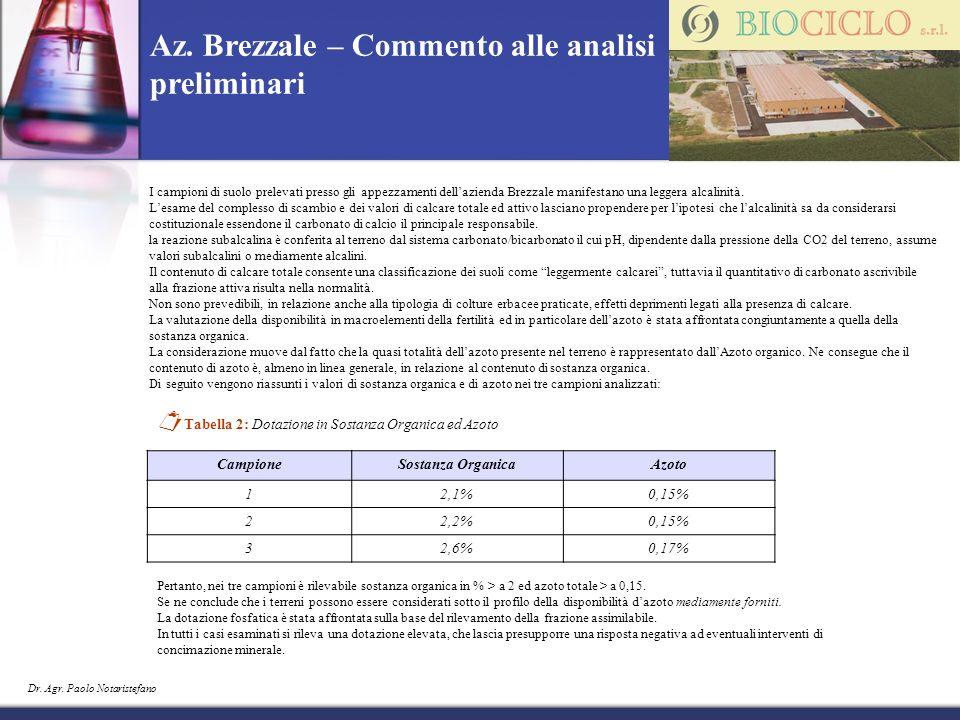 Az. Brezzale – Commento alle analisi preliminari