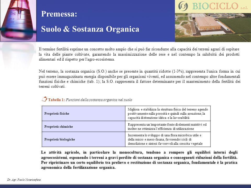 Suolo & Sostanza Organica
