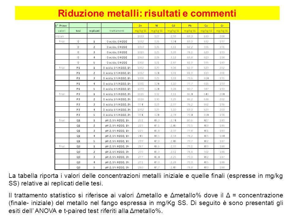 Riduzione metalli: risultati e commenti