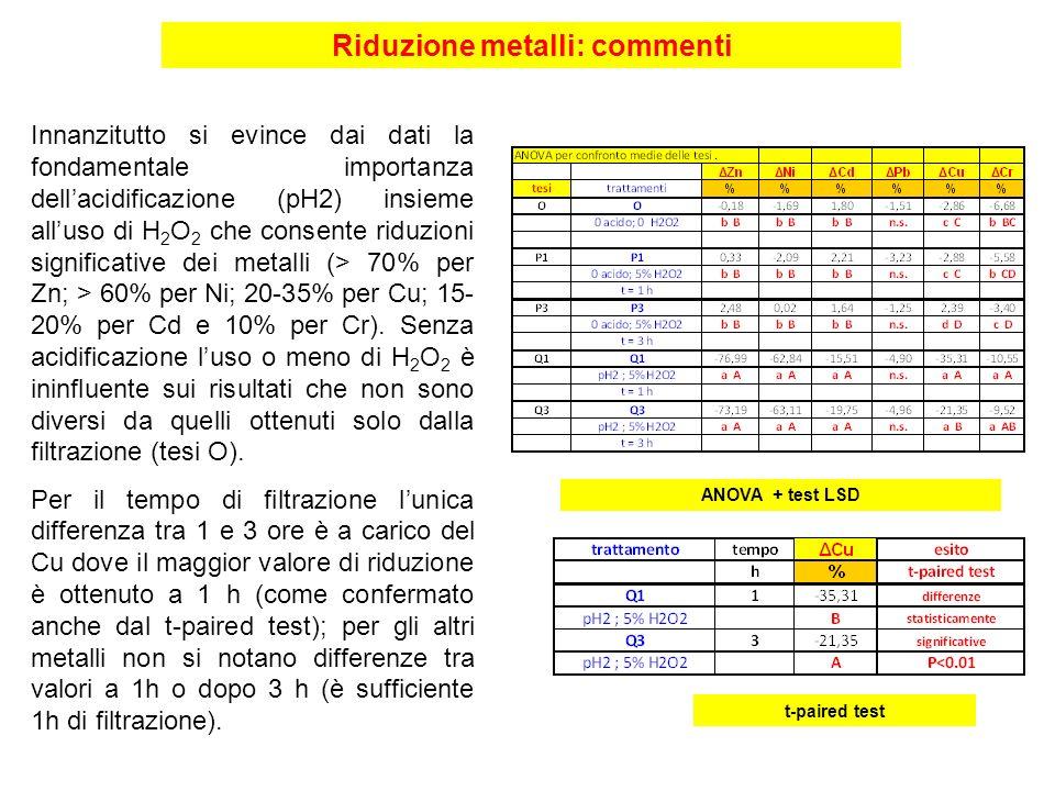 Riduzione metalli: commenti