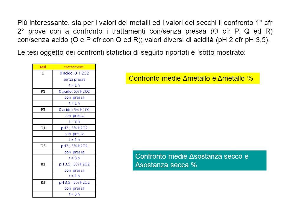 Più interessante, sia per i valori dei metalli ed i valori dei secchi il confronto 1° cfr 2° prove con a confronto i trattamenti con/senza pressa (O cfr P, Q ed R) con/senza acido (O e P cfr con Q ed R); valori diversi di acidità (pH 2 cfr pH 3,5).