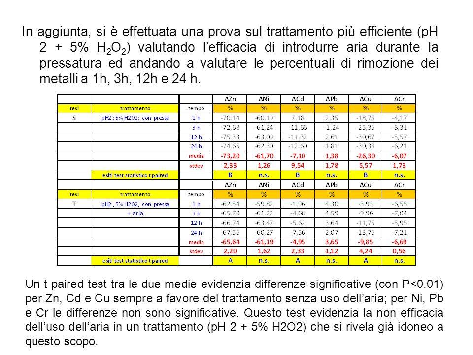 In aggiunta, si è effettuata una prova sul trattamento più efficiente (pH 2 + 5% H2O2) valutando l'efficacia di introdurre aria durante la pressatura ed andando a valutare le percentuali di rimozione dei metalli a 1h, 3h, 12h e 24 h.