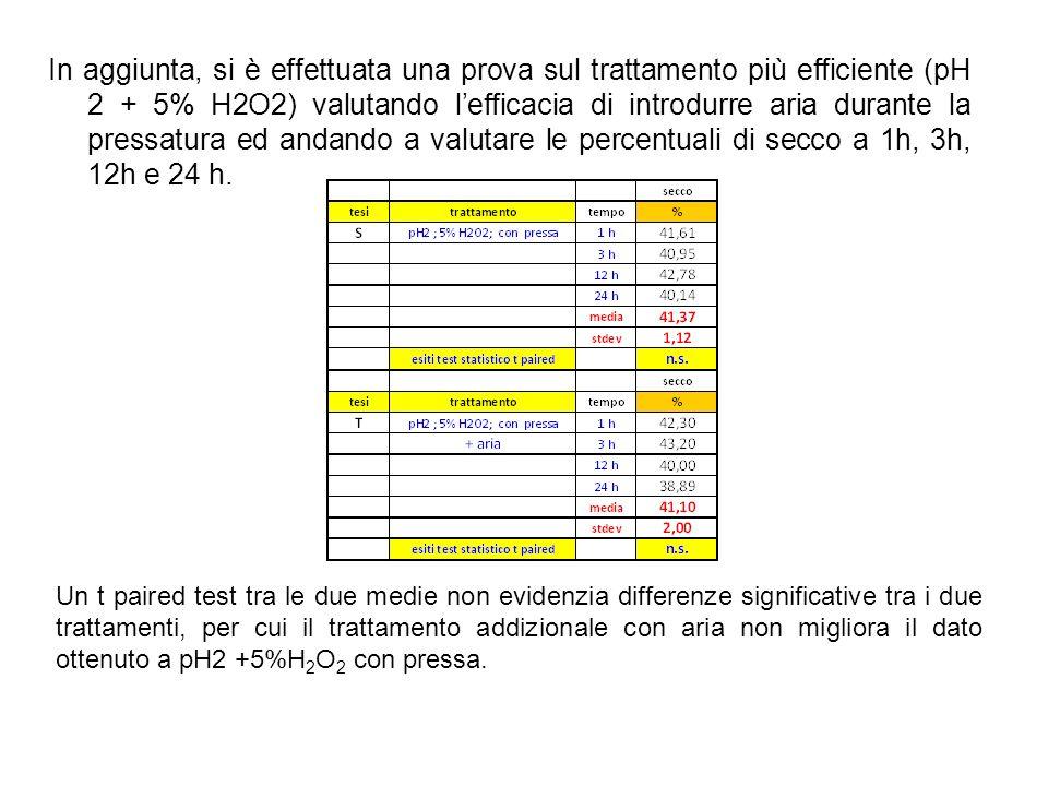 In aggiunta, si è effettuata una prova sul trattamento più efficiente (pH 2 + 5% H2O2) valutando l'efficacia di introdurre aria durante la pressatura ed andando a valutare le percentuali di secco a 1h, 3h, 12h e 24 h.