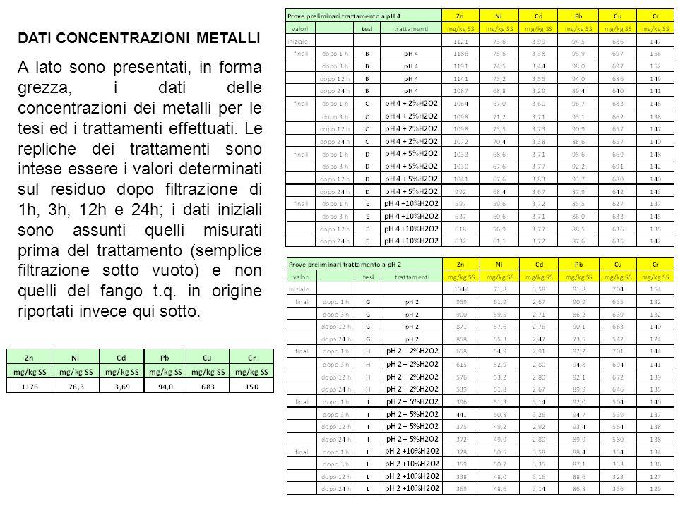 Messa a punto di metodica chimica per la riduzione metalli for Riduzione del rumore del tubo dell acqua