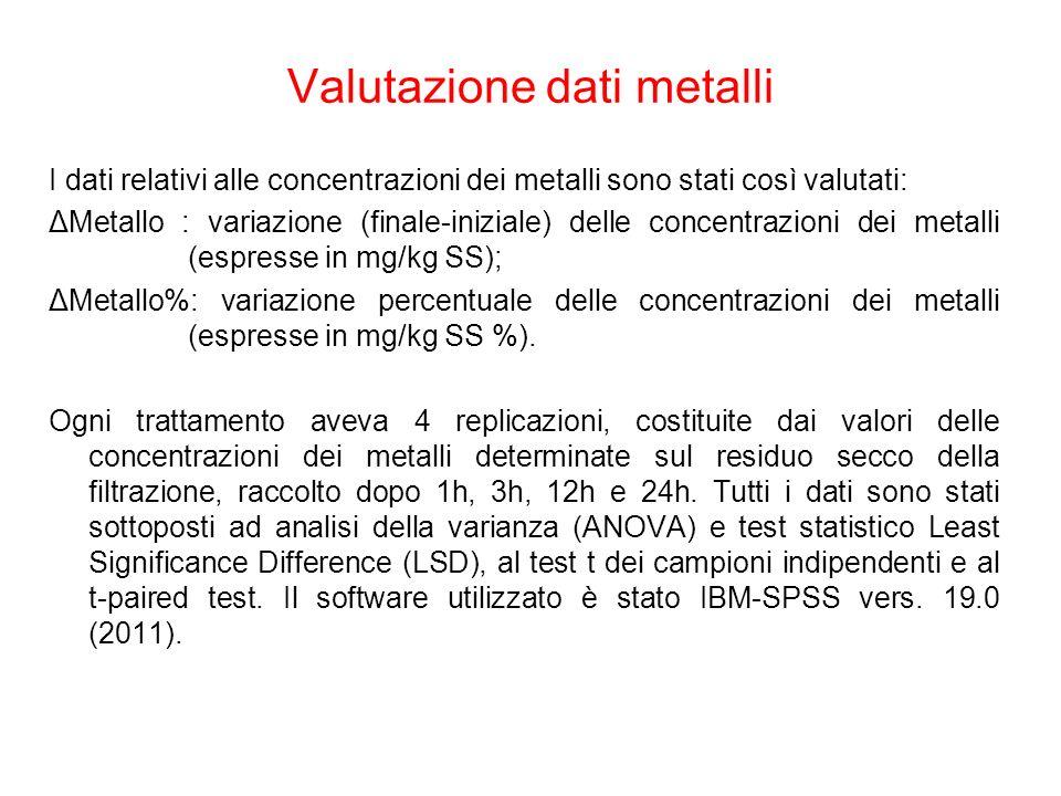 Valutazione dati metalli