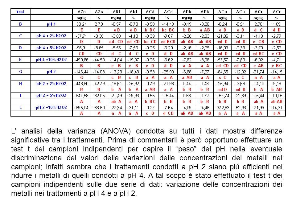 L' analisi della varianza (ANOVA) condotta su tutti i dati mostra differenze significative tra i trattamenti.