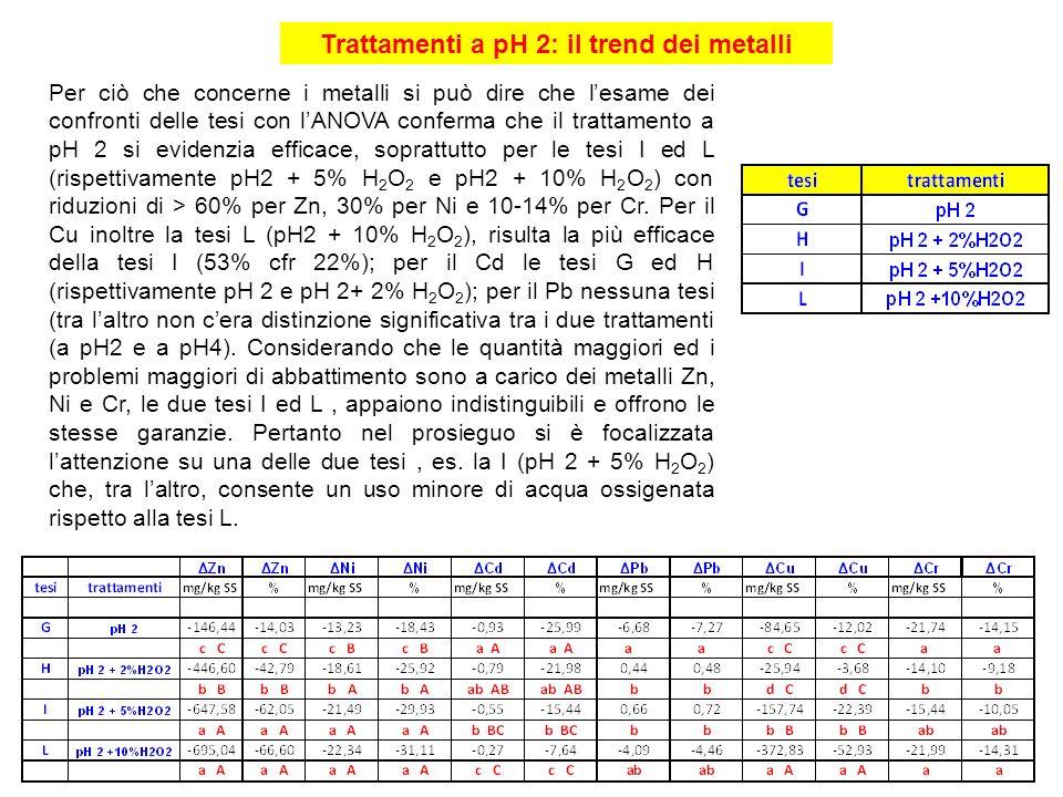Trattamenti a pH 2: il trend dei metalli