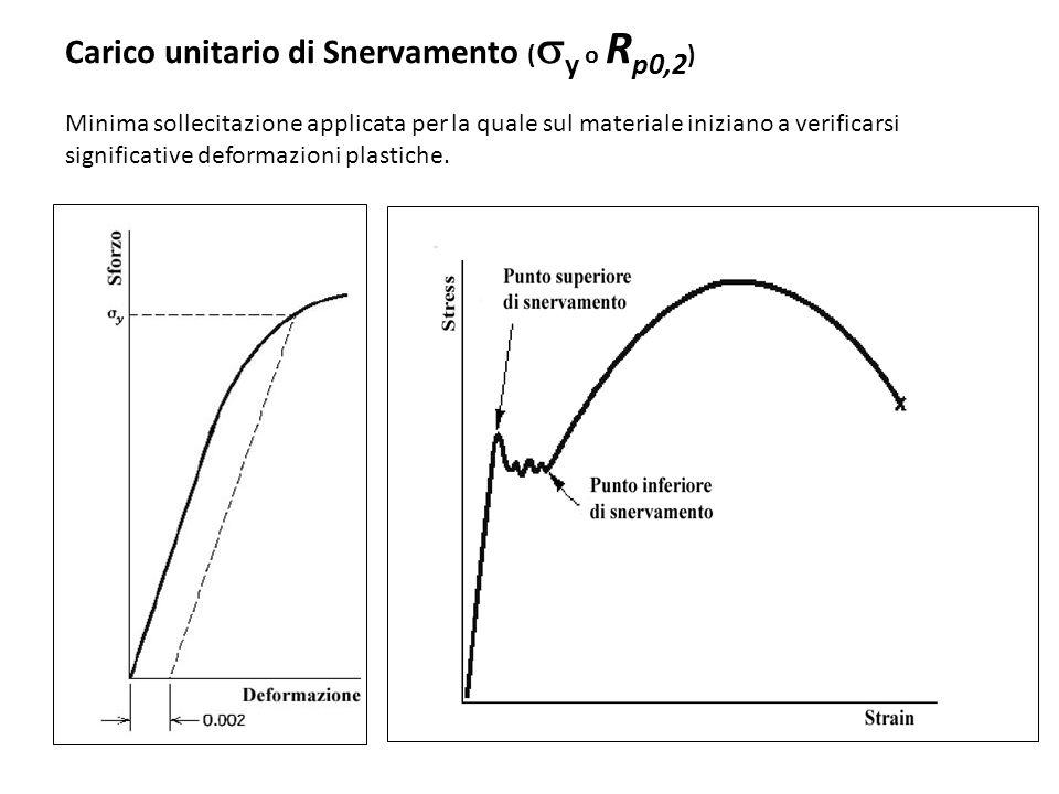 Carico unitario di Snervamento (sy o Rp0,2)