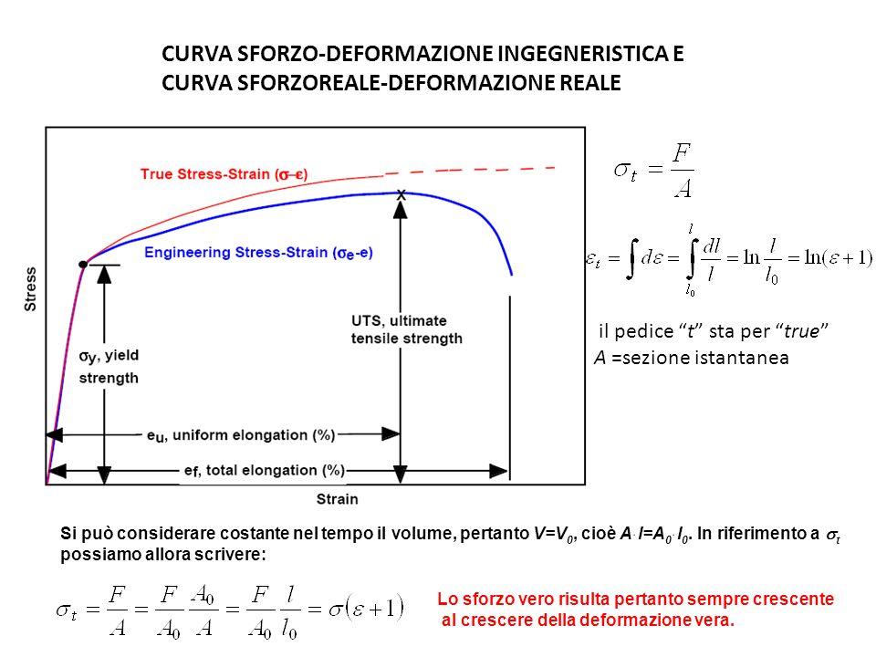 CURVA SFORZO-DEFORMAZIONE INGEGNERISTICA E