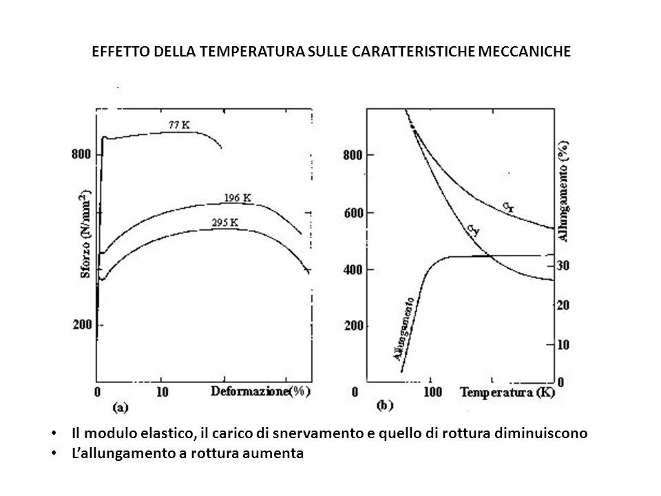 EFFETTO DELLA TEMPERATURA SULLE CARATTERISTICHE MECCANICHE