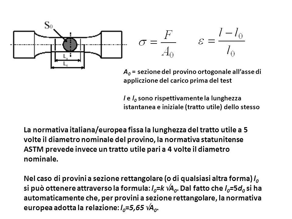 A0 = sezione del provino ortogonale all'asse di appliczione del carico prima del test