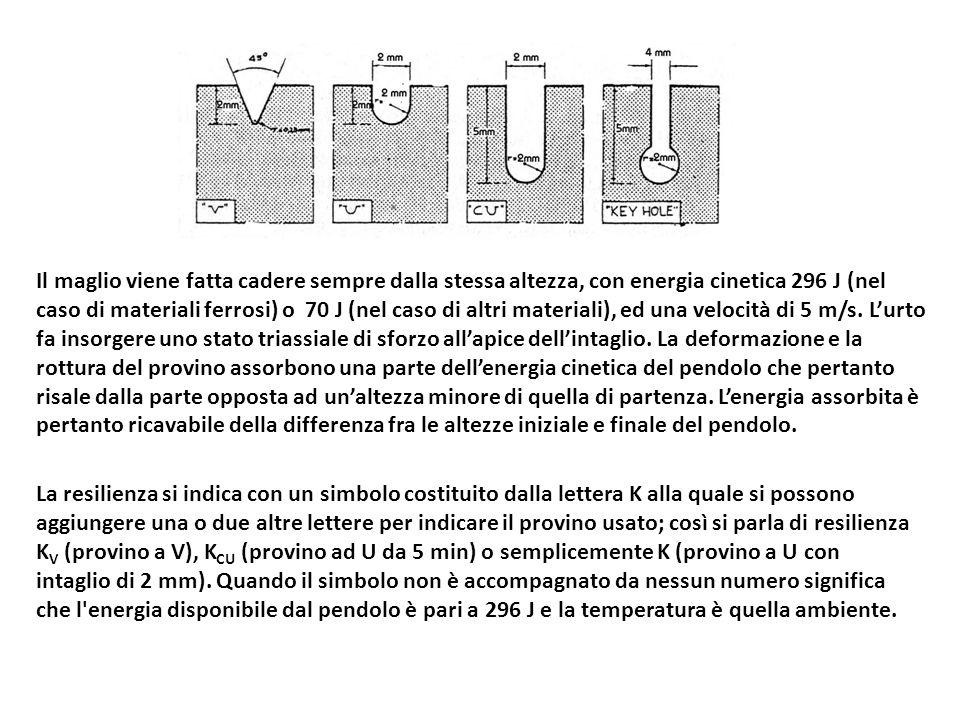 Il maglio viene fatta cadere sempre dalla stessa altezza, con energia cinetica 296 J (nel caso di materiali ferrosi) o 70 J (nel caso di altri materiali), ed una velocità di 5 m/s. L'urto fa insorgere uno stato triassiale di sforzo all'apice dell'intaglio. La deformazione e la rottura del provino assorbono una parte dell'energia cinetica del pendolo che pertanto risale dalla parte opposta ad un'altezza minore di quella di partenza. L'energia assorbita è pertanto ricavabile della differenza fra le altezze iniziale e finale del pendolo.