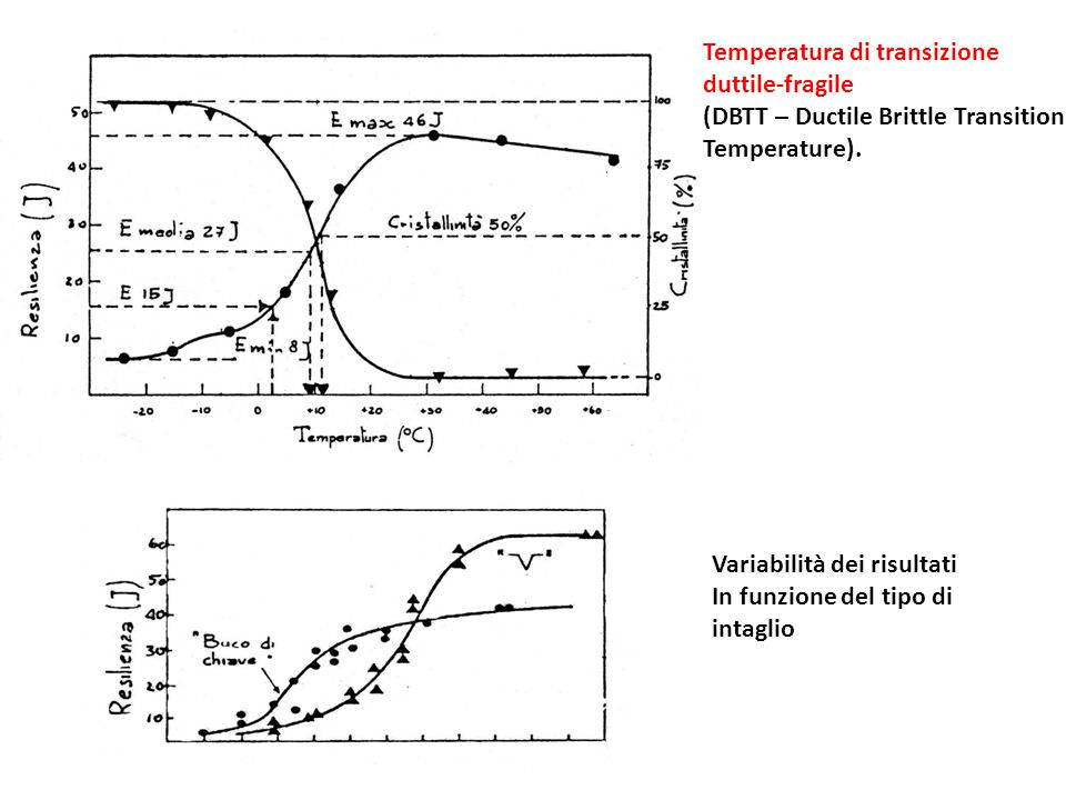 Temperatura di transizione