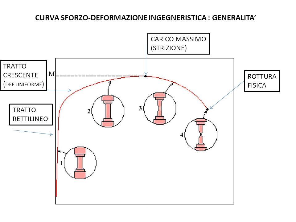CURVA SFORZO-DEFORMAZIONE INGEGNERISTICA : GENERALITA'