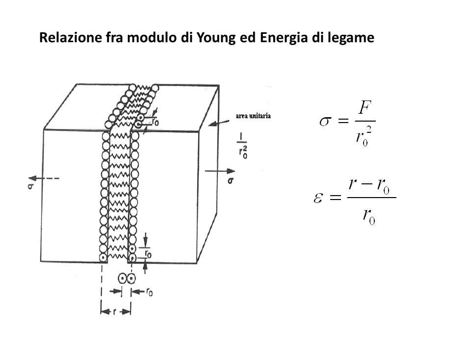 Relazione fra modulo di Young ed Energia di legame