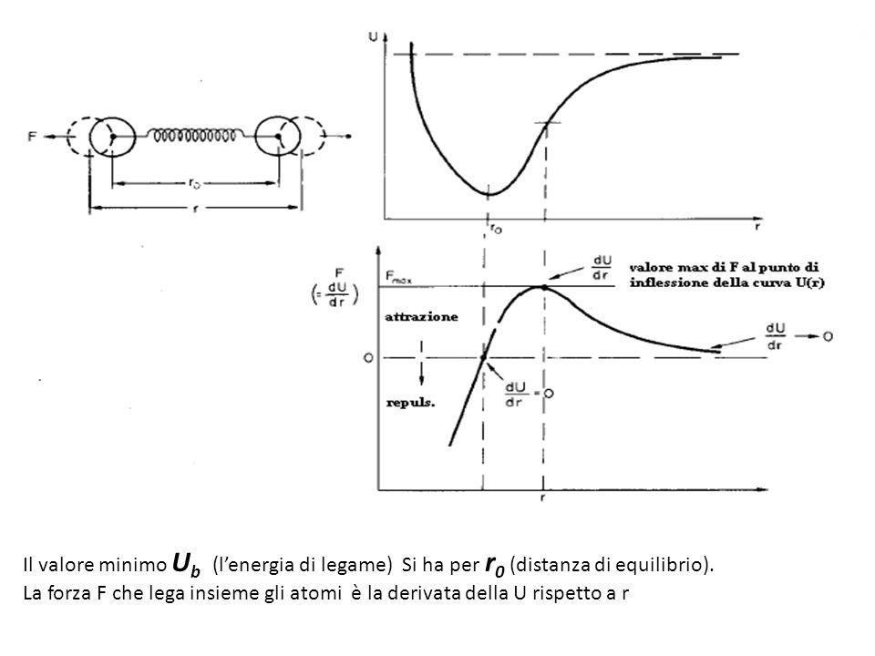 Il valore minimo Ub (l'energia di legame) Si ha per r0 (distanza di equilibrio).
