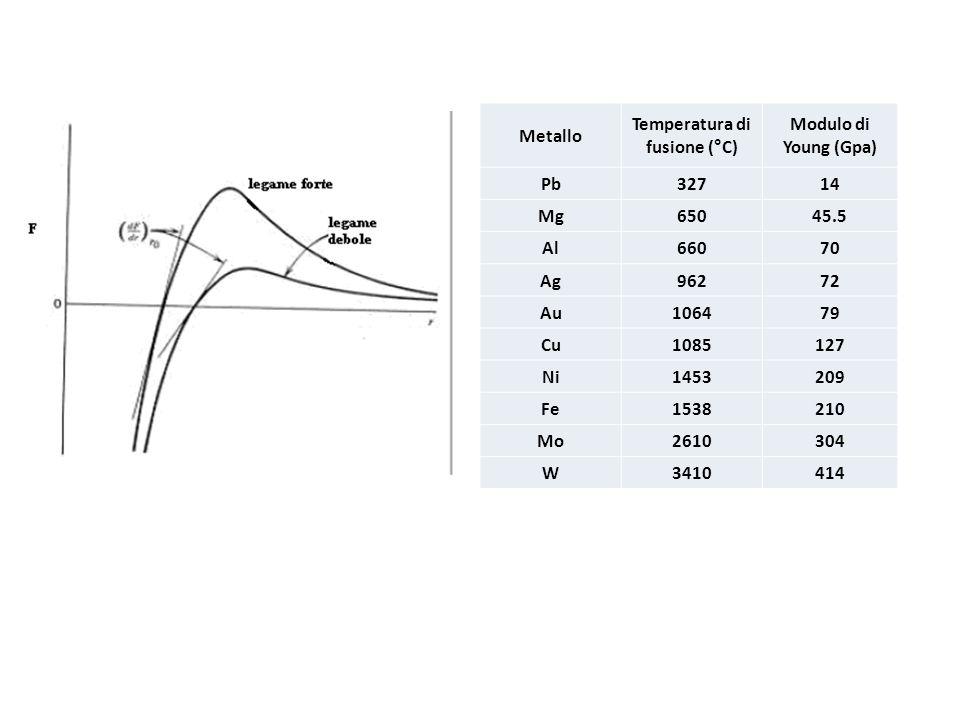 Temperatura di fusione (°C)