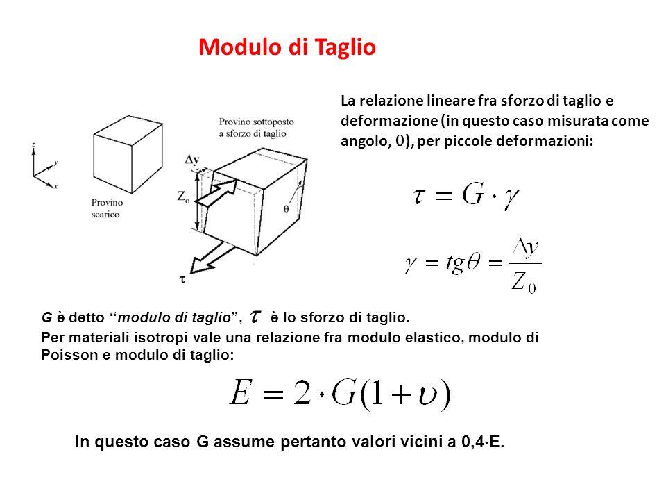 Modulo di Taglio La relazione lineare fra sforzo di taglio e deformazione (in questo caso misurata come angolo, q), per piccole deformazioni: