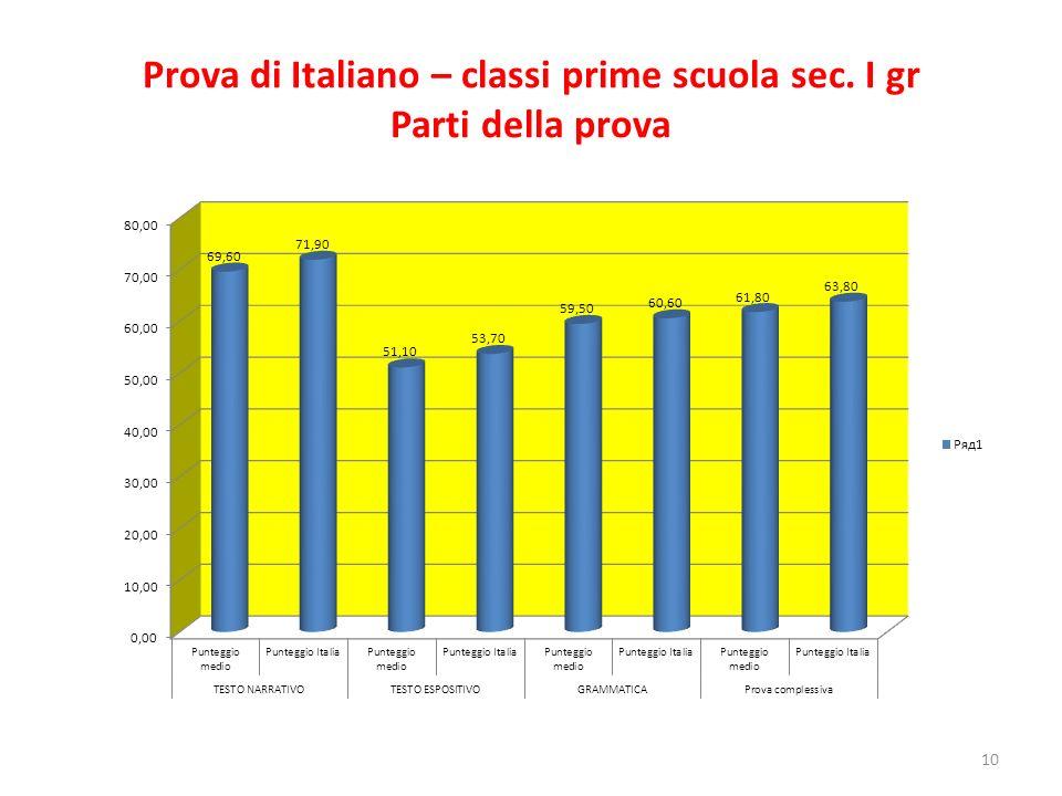 Prova di Italiano – classi prime scuola sec. I gr Parti della prova