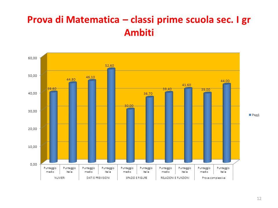 Prova di Matematica – classi prime scuola sec. I gr Ambiti