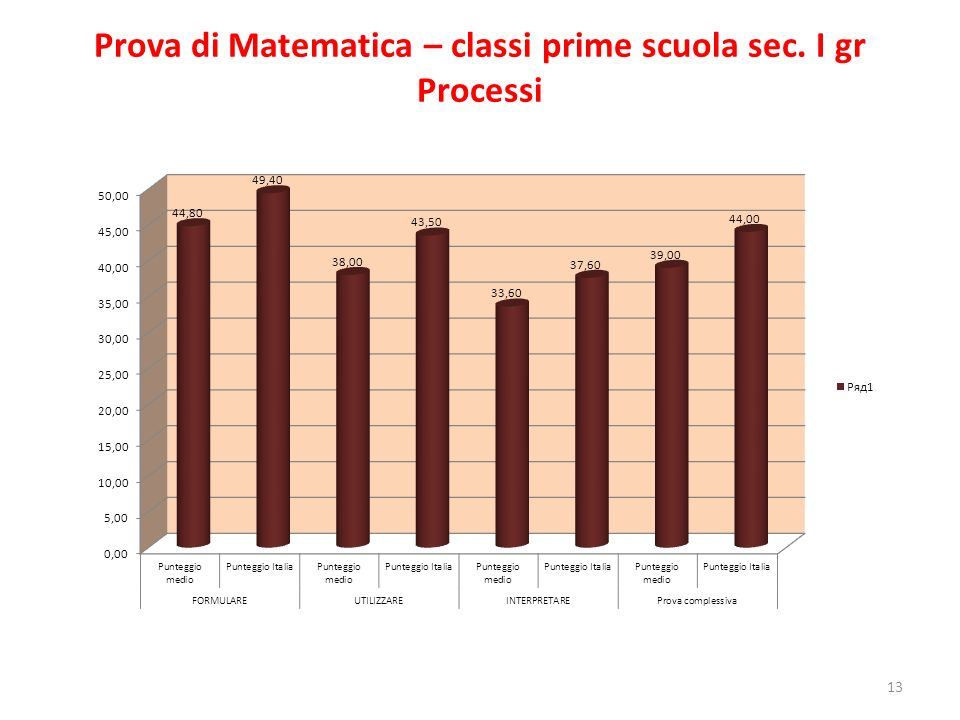 Prova di Matematica – classi prime scuola sec. I gr Processi