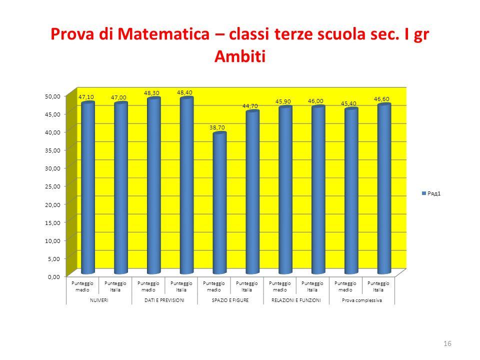 Prova di Matematica – classi terze scuola sec. I gr Ambiti