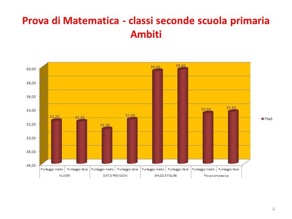 Prova di Matematica - classi seconde scuola primaria Ambiti