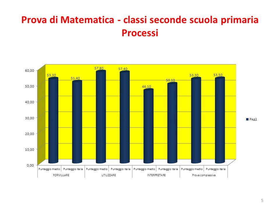 Prova di Matematica - classi seconde scuola primaria Processi