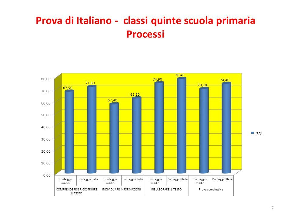 Prova di Italiano - classi quinte scuola primaria Processi
