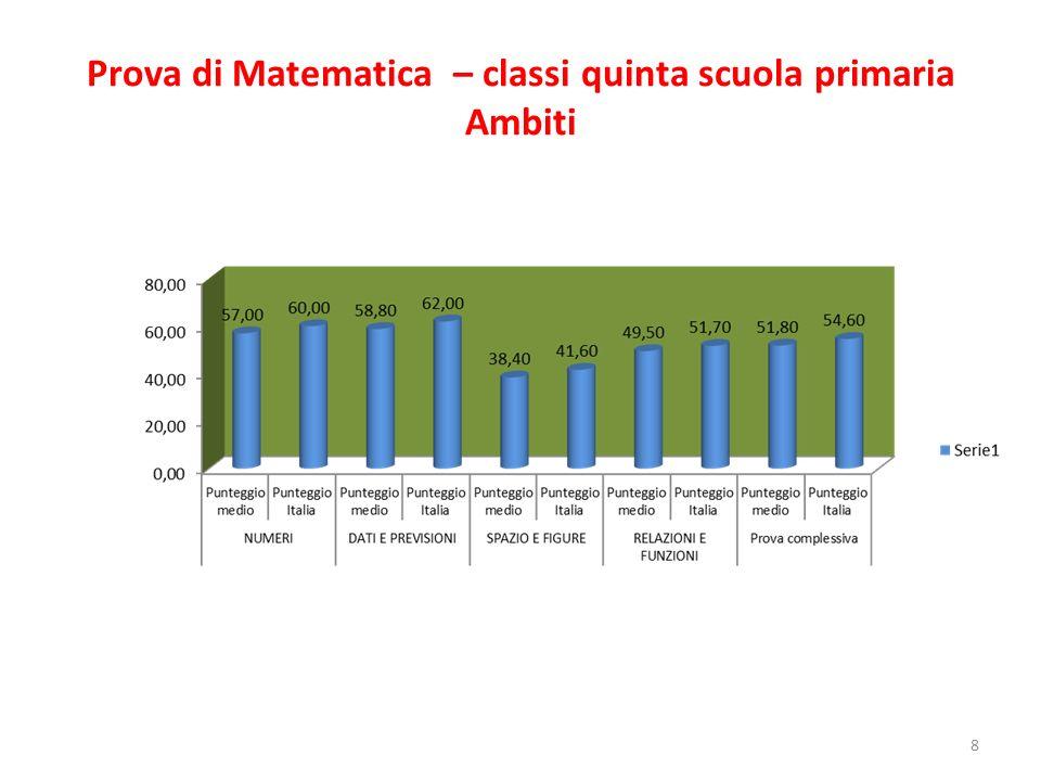 Prova di Matematica – classi quinta scuola primaria Ambiti