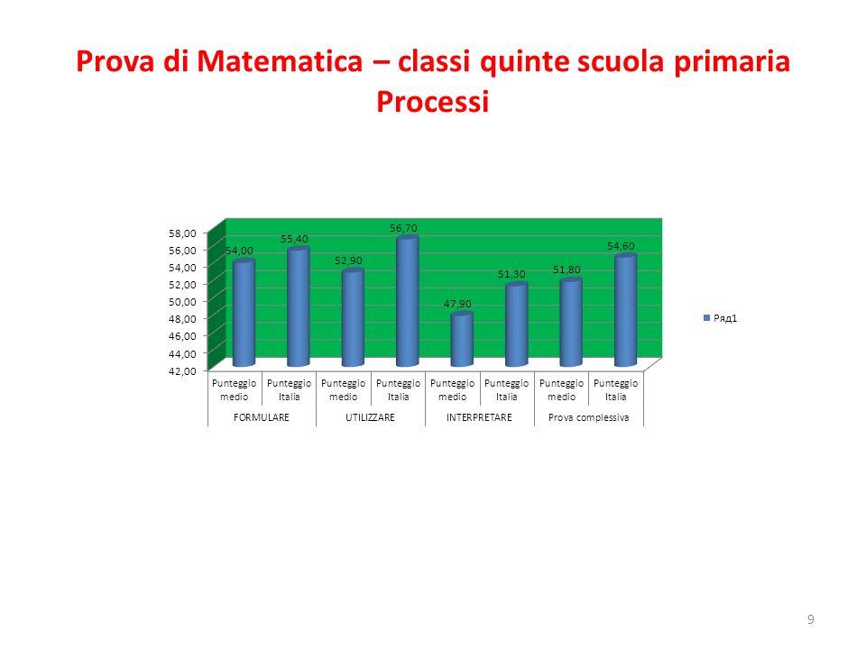 Prova di Matematica – classi quinte scuola primaria Processi