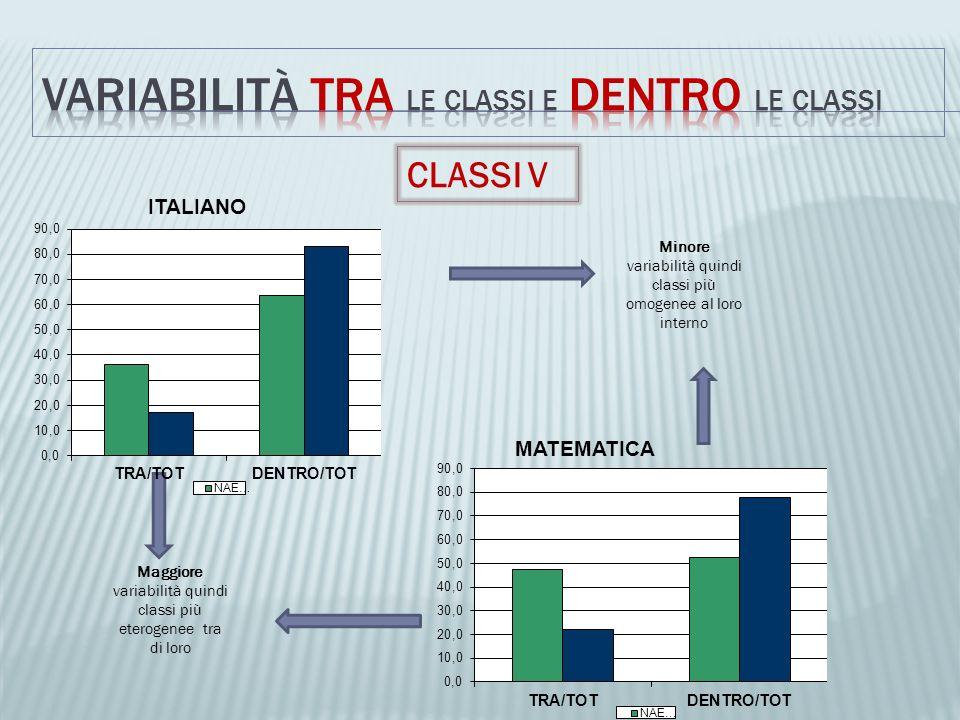 VARIABILITà TRA le classi e Dentro le classi