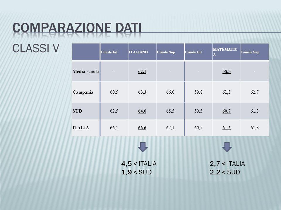 COMPARAZIONE DATI CLASSI V 4,5 < ITALIA 1,9 < SUD