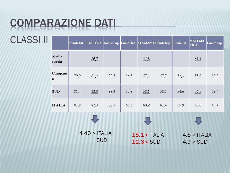 COMPARAZIONE DATI CLASSI II 4,40 > ITALIA SUD 15,1 < ITALIA