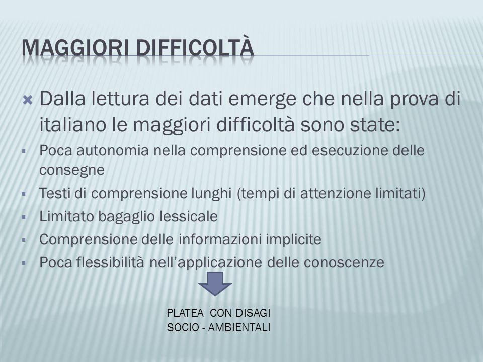 MAGGIORI DIFFICOLTà Dalla lettura dei dati emerge che nella prova di italiano le maggiori difficoltà sono state: