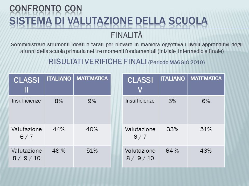 CONFRONTO CON SISTEMA DI VALUTAZIONE DELLA SCUOLA